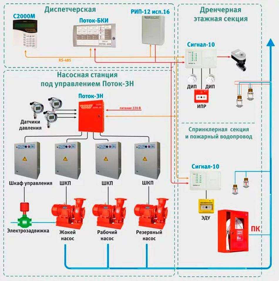 Монтаж систем автоматического пожаротушения и модульного